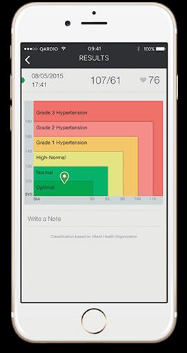 High blood pressure - Qardio App WHO chart