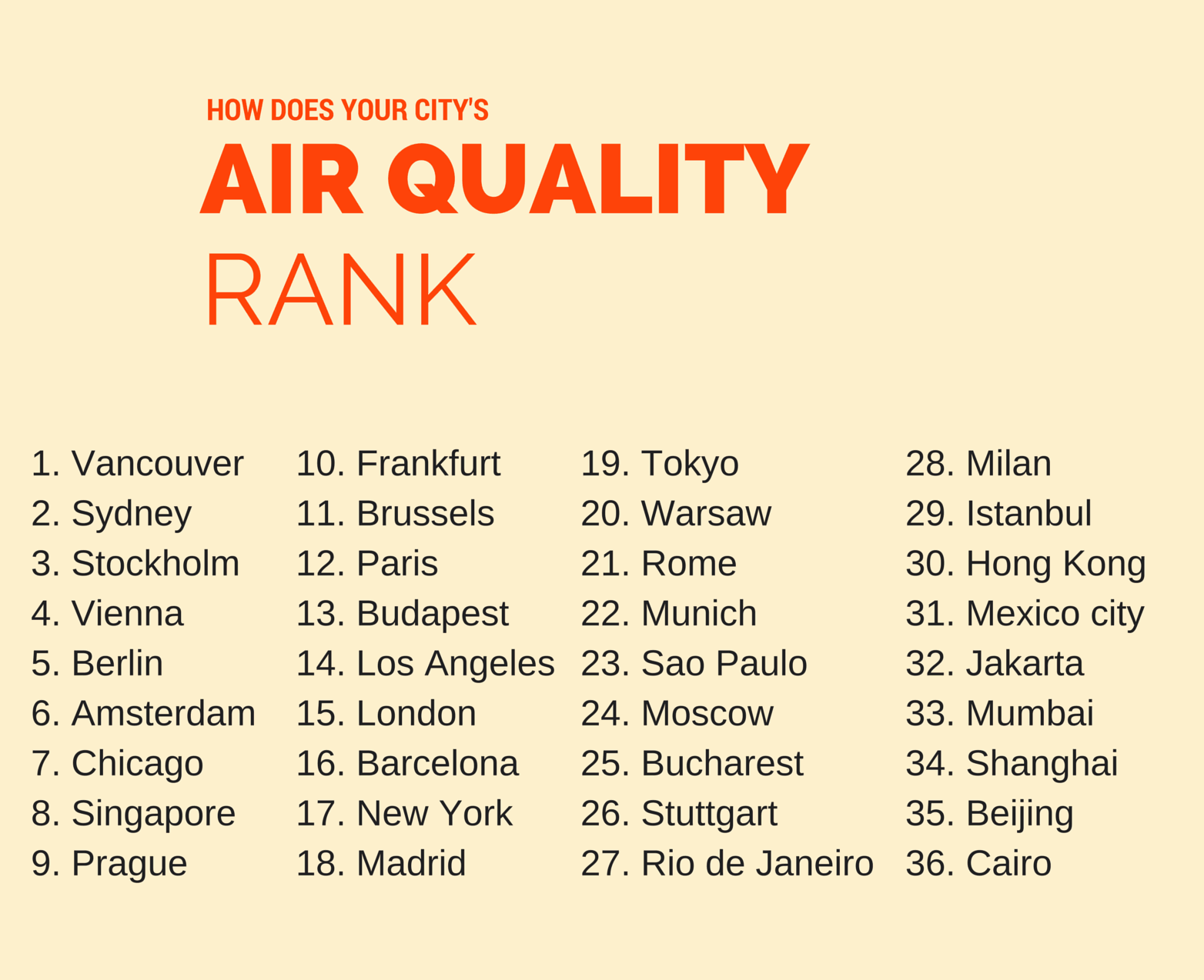 How does your city rank in air pollution and impact your heart?