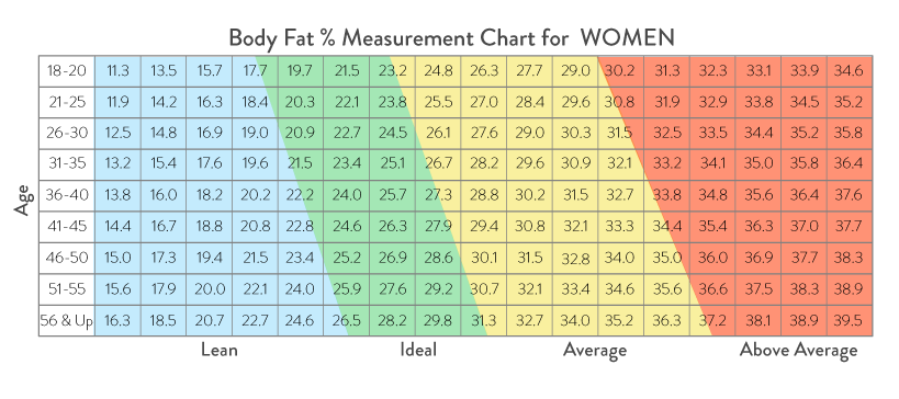 Healthy Percent Of Body Fat