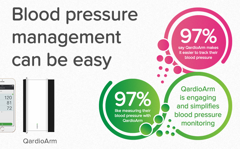 Qardio unveils largest blood pressure monitor user survey insights